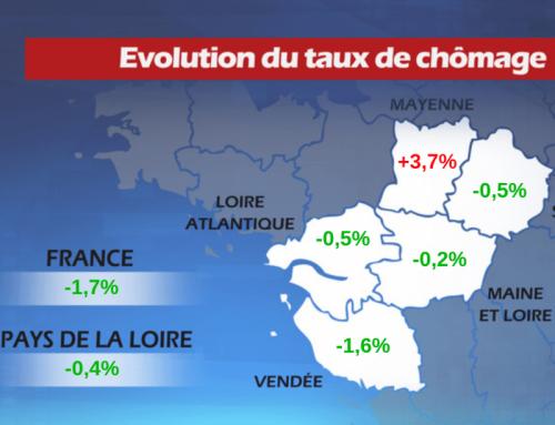 Baisse du chômage de 0,7% en Vendée en 2019
