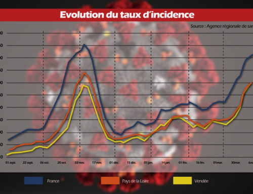 Covid-19 : l'évolution de l'épidémie en Pays de la Loire et en Vendée